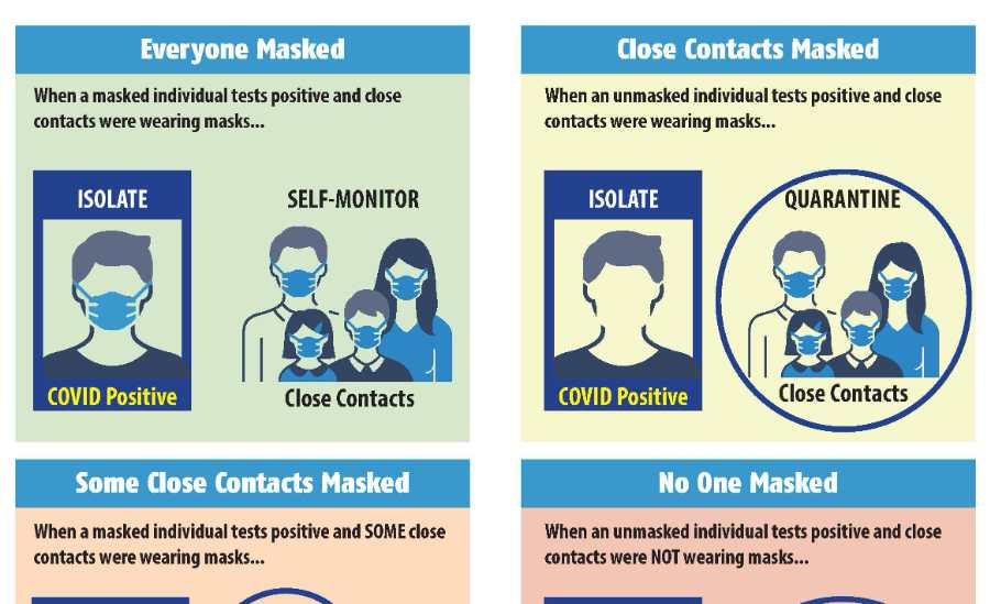 Update: Quarantine Guidance